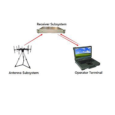 Transcom RMDF_S Phase interferometric direction finding (30-3600MHz)